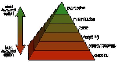 2000px-Waste_hierarchy
